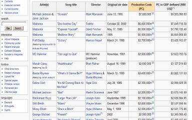 most expensive music videos
